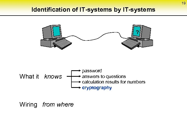 19 Identification of IT-systems by IT-systems ? What it knows Wiring from where password