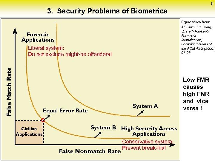 5 3. Security Problems of Biometrics Figure taken from: Anil Jain, Lin Hong, Sharath