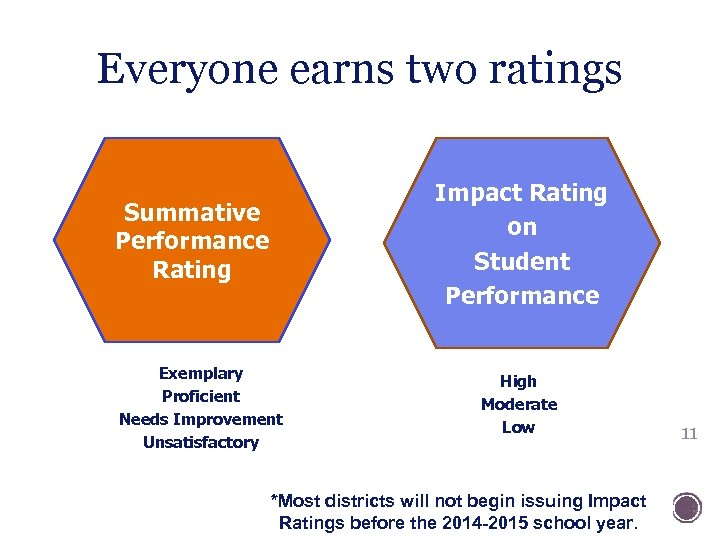 Everyone earns two ratings Impact Rating on Student Performance Summative Performance Rating Exemplary Proficient