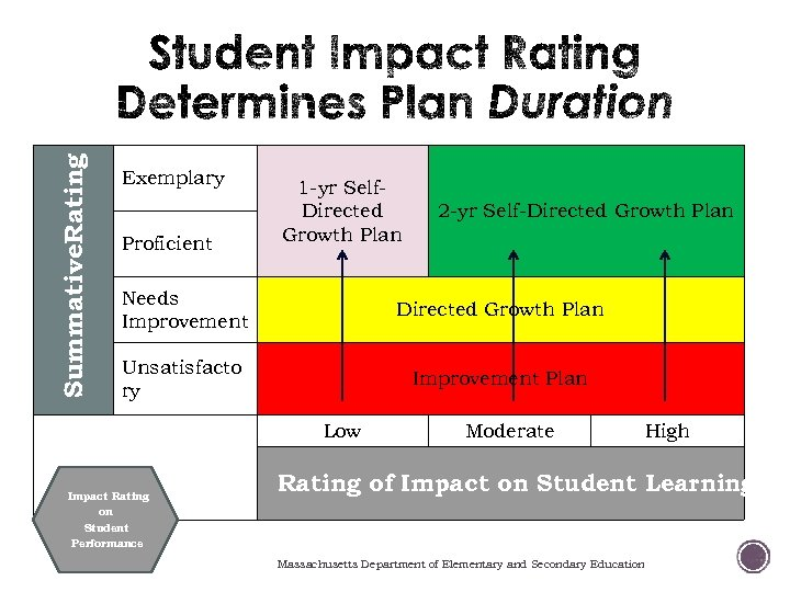 Summative. Rating Exemplary Proficient 1 -yr Self. Directed Growth Plan 2 -yr Self-Directed Growth
