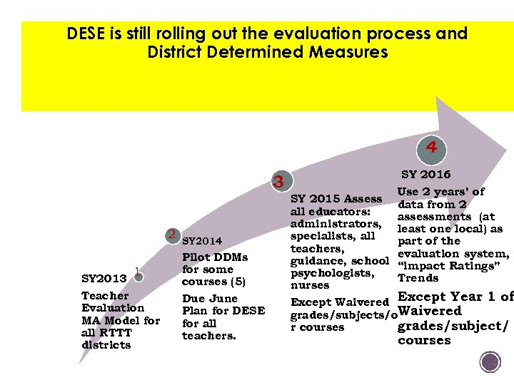 DESE is still rolling out the evaluation process and District Determined Measures 4 3