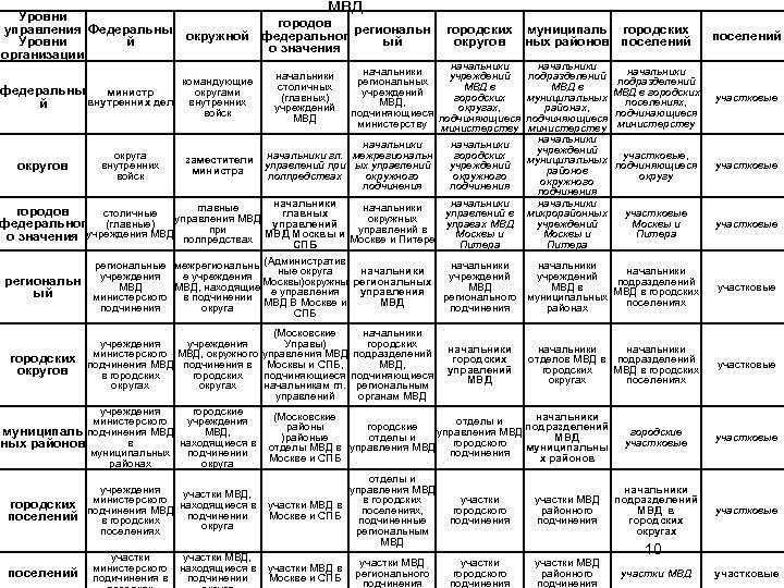 Уровни управления Федеральны Уровни й организации мвд городов окружной федеральног региональн ый о значения