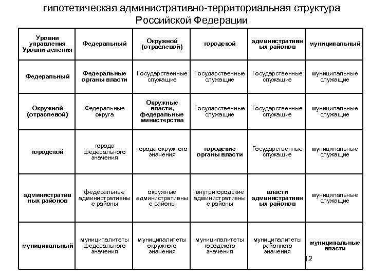 гипотетическая административно-территориальная структура Российской Федерации Уровни управления Уровни деления Федеральный Окружной (отраслевой) городской административн