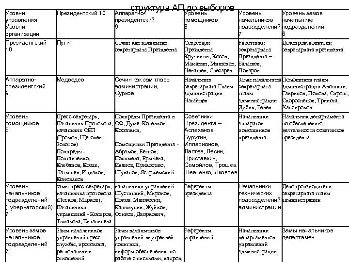 структура АП до выборов Уровни управления Уровни организации Президентский 10 Аппаратнопрезидентский 9 Путин Сечин
