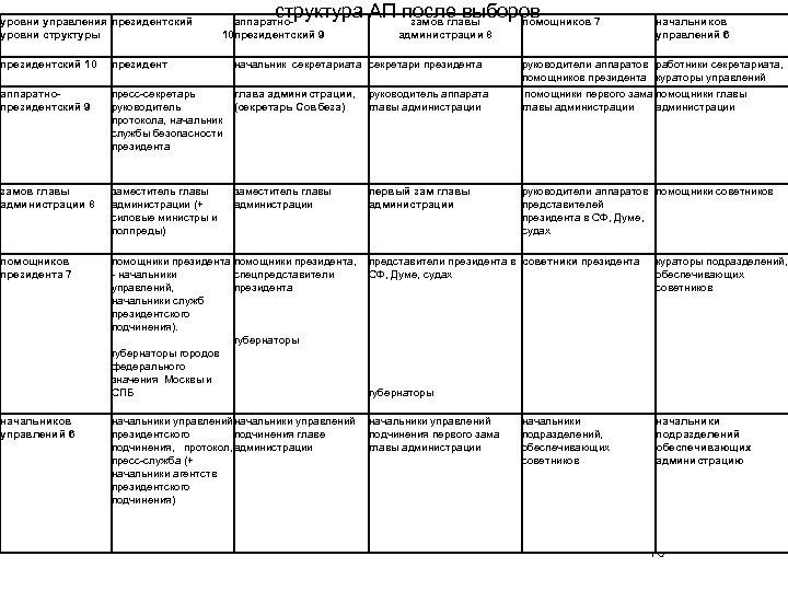 уровни управления президентский уровни структуры структура АП после выборов замов главы помощников 7 аппаратно