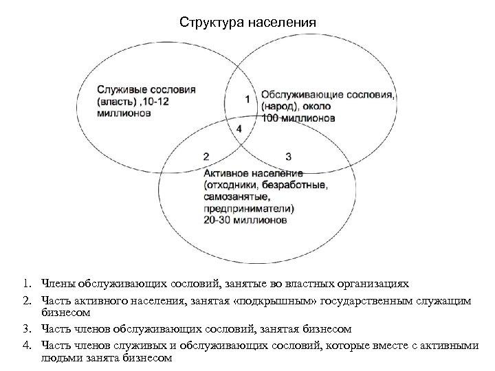 Структура населения 1. Члены обслуживающих сословий, занятые во властных организациях 2. Часть активного населения,