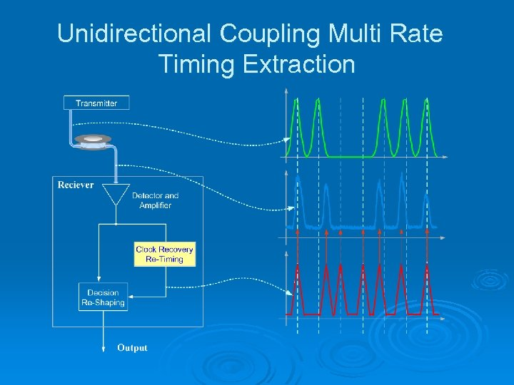 Unidirectional Coupling Multi Rate Timing Extraction