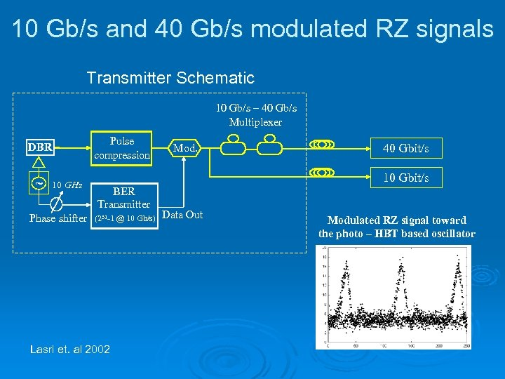 10 Gb/s and 40 Gb/s modulated RZ signals Transmitter Schematic 10 Gb/s – 40