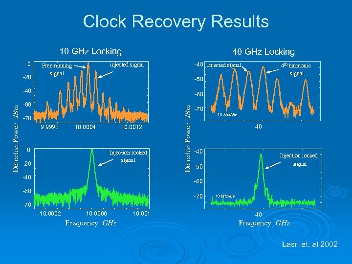 Clock Recovery Results 10 GHz Locking 0 -20 40 GHz Locking -40 injected signal