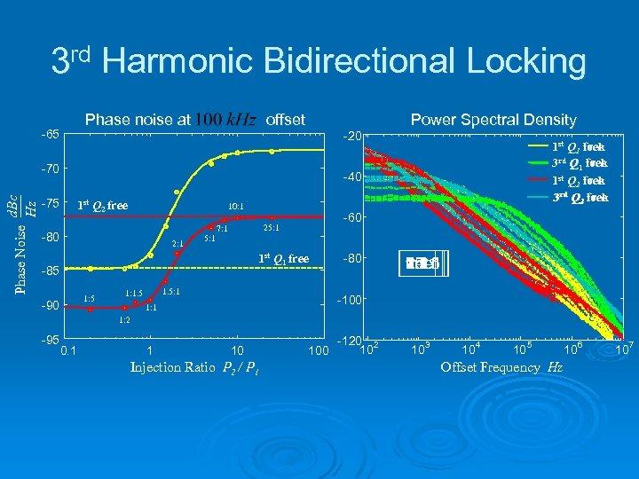 3 rd Harmonic Bidirectional Locking Phase noise at -65 offset -20 Phase Noise d.