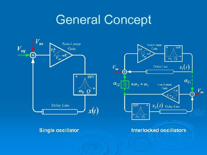 General Concept Single oscillator Interlocked oscillators