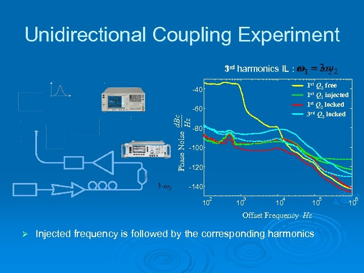 Unidirectional Coupling Experiment 3 rd harmonics IL : 1 st Q 2 free 1