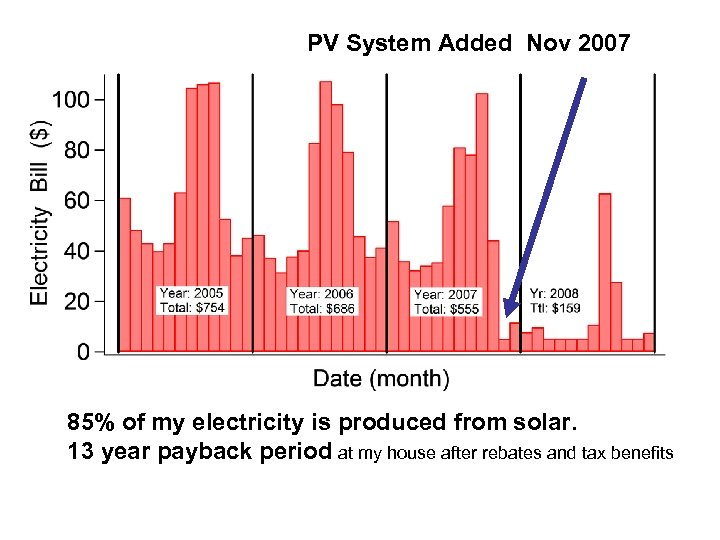 PV System Added Nov 2007 85% of my electricity is produced from solar. 13