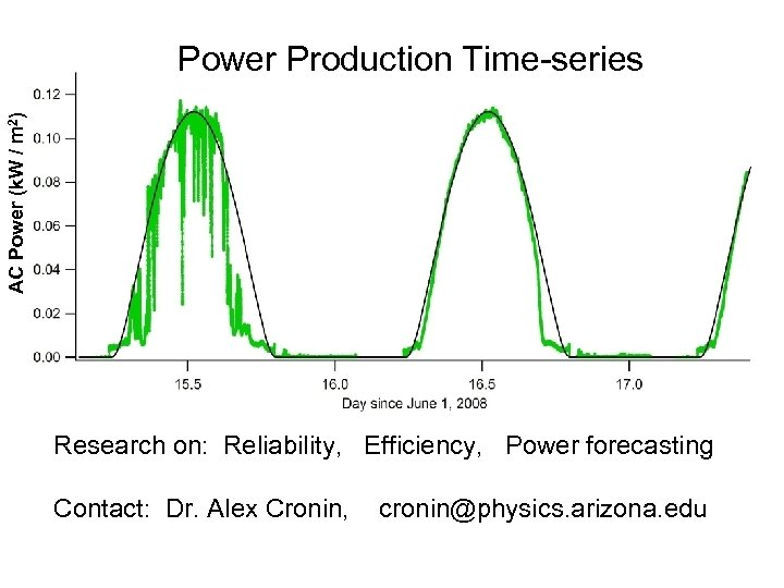 AC Power (k. W / m 2) Power Production Time-series Research on: Reliability, Efficiency,