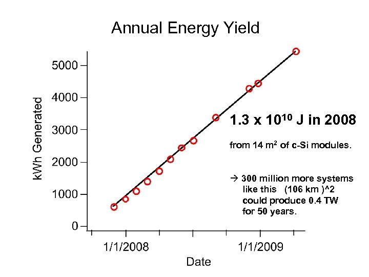 Annual Energy Yield 1. 3 x 1010 J in 2008 from 14 m 2