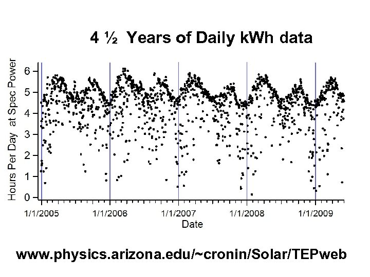 4 ½ Years of Daily k. Wh data www. physics. arizona. edu/~cronin/Solar/TEPweb