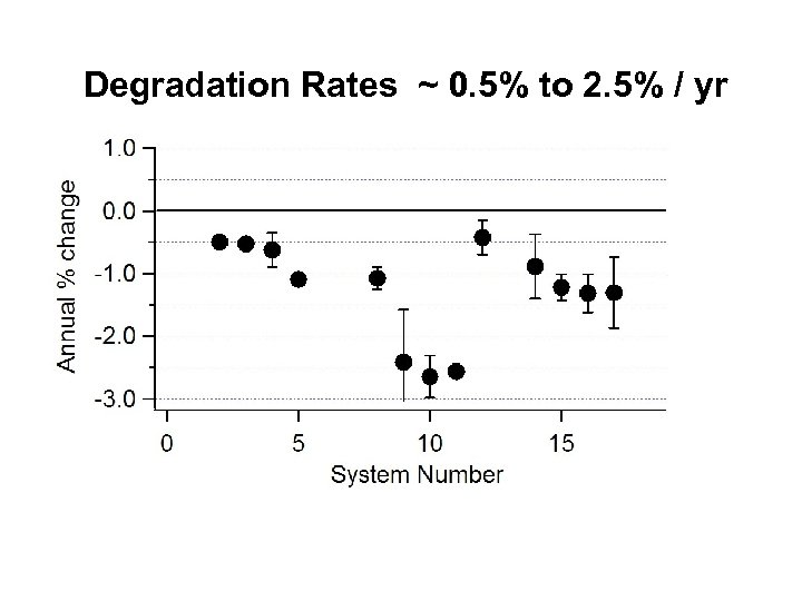 Degradation Rates ~ 0. 5% to 2. 5% / yr