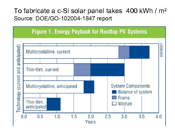 To fabricate a c-Si solar panel takes 400 k. Wh / m 2 Source: