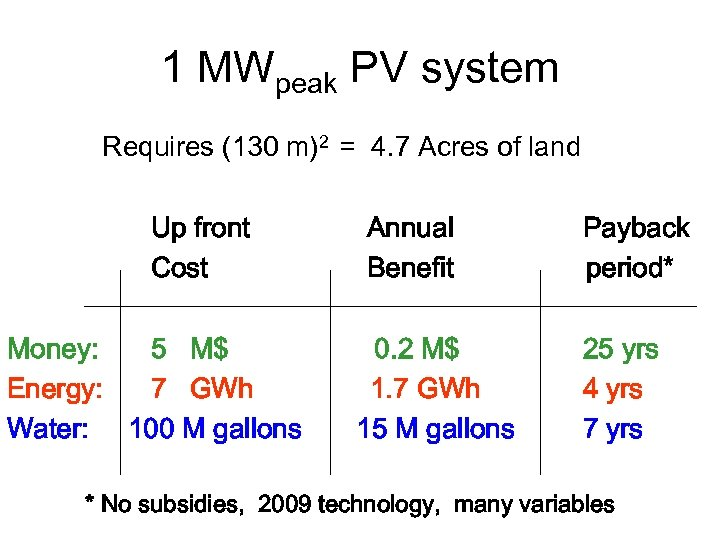 1 MWpeak PV system Requires (130 m)2 = 4. 7 Acres of land Up