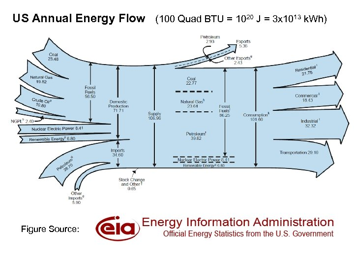 US Annual Energy Flow (100 Quad BTU = 1020 J = 3 x 1013