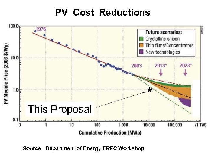 PV Cost Reductions Source: Department of Energy ERFC Workshop