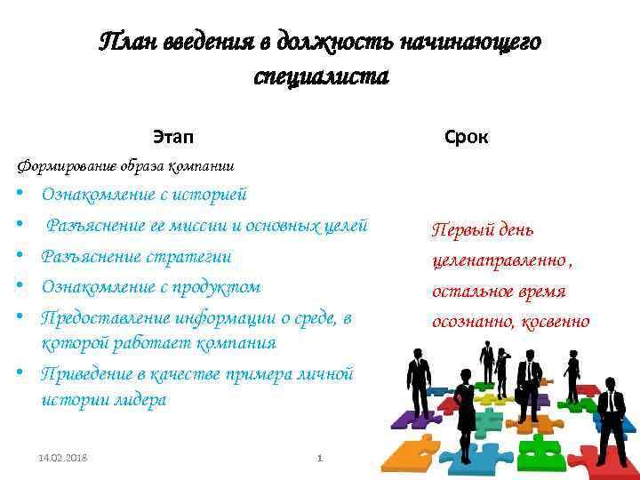План введения в должность начинающего специалиста Этап Срок Формирование образа компании • • •