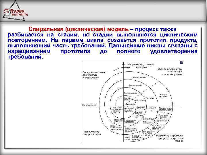 Спиральная (циклическая) модель – процесс также разбивается на стадии, но стадии выполняются циклическим повторением.