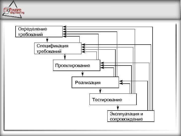 Определение требований Спецификация требований Проектирование Реализация Тестирование Эксплуатация и сопровождение