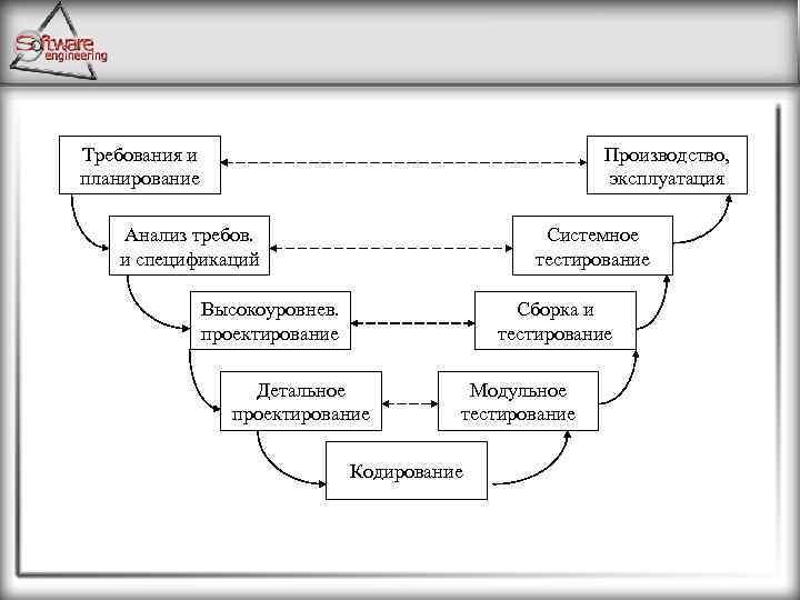 Требования и планирование Производство, эксплуатация Анализ требов. и спецификаций Системное тестирование Высокоуровнев. проектирование Сборка