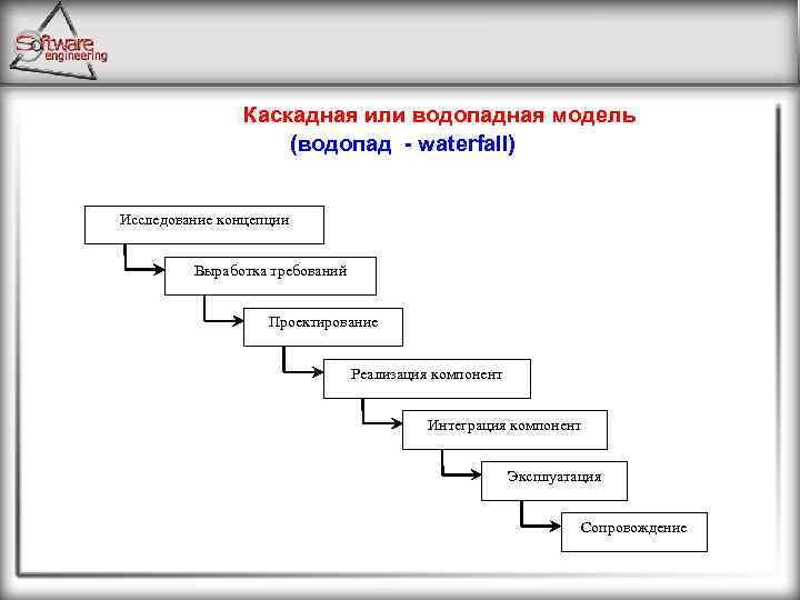 Каскадная или водопадная модель (водопад waterfall) Исследование концепции Выработка требований Проектирование Реализация компонент Интеграция