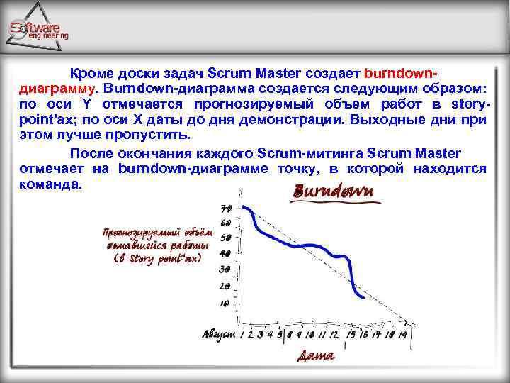 Кроме доски задач Scrum Master создает burndown диаграмму. Burndown диаграмма создается следующим образом: по