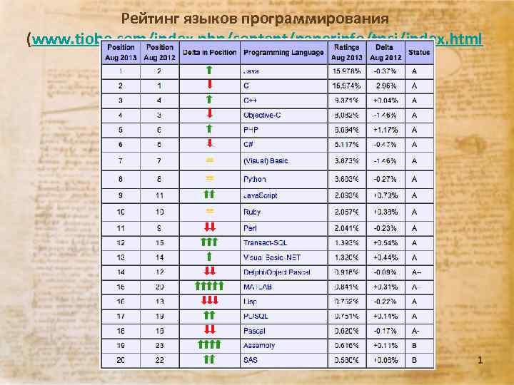 Рейтинг языков программирования (www. tiobe. com/index. php/content/paperinfo/tpci/index. html ) Лекция 09. 13 г. 1