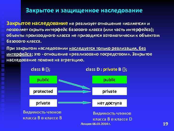 Закрытое и защищенное наследование Закрытое наследование не реализует отношение «является» и позволяет скрыть интерфейс