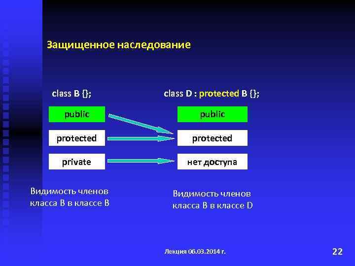 Защищенное наследование class B {}; class D : protected B {}; public protected private