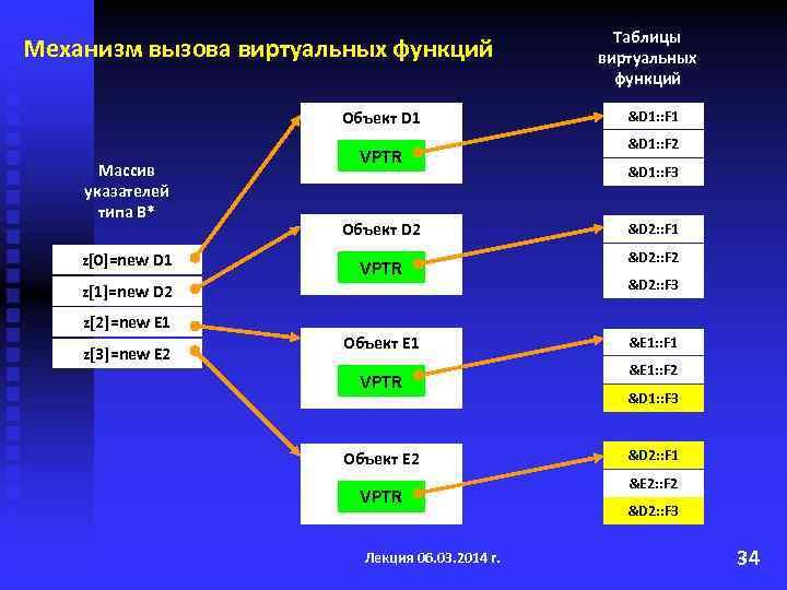 Механизм вызова виртуальных функций Объект D 1 Массив указателей типа B* z[0]=new D 1