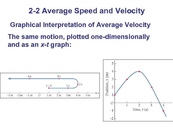2 -2 Average Speed and Velocity Graphical Interpretation of Average Velocity The same motion,