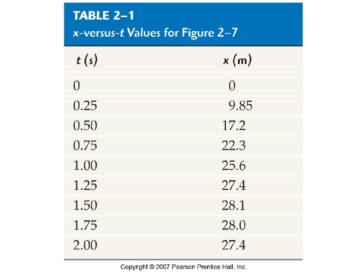 Table 2 -1 x-versus-t Values for Figure 2 -7