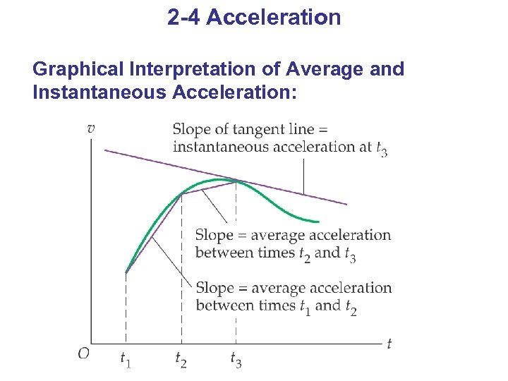 2 -4 Acceleration Graphical Interpretation of Average and Instantaneous Acceleration: