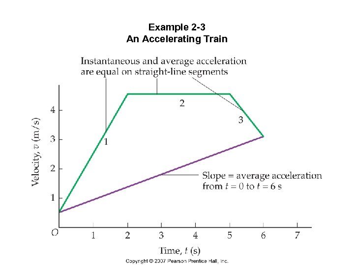 Example 2 -3 An Accelerating Train