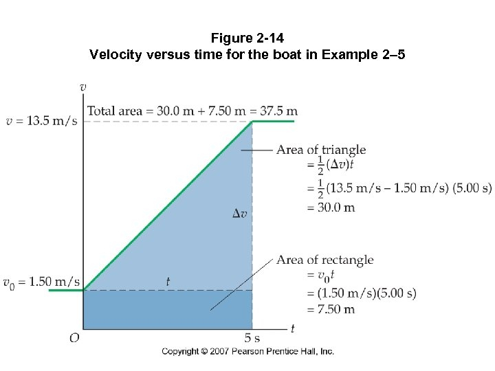 Figure 2 -14 Velocity versus time for the boat in Example 2– 5