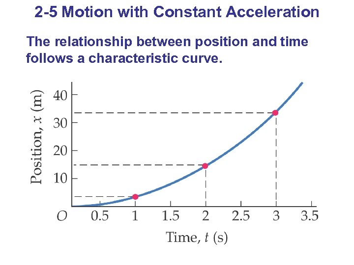 2 -5 Motion with Constant Acceleration The relationship between position and time follows a