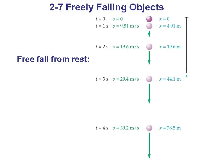 2 -7 Freely Falling Objects Free fall from rest: