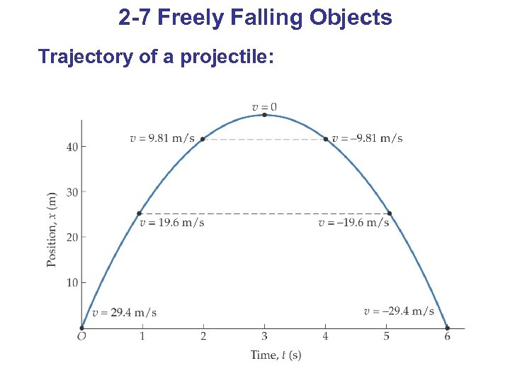 2 -7 Freely Falling Objects Trajectory of a projectile: