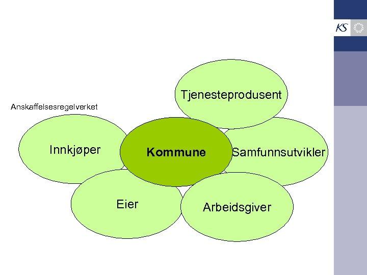 Tjenesteprodusent Anskaffelsesregelverket Innkjøper Kommune Eier Samfunnsutvikler Arbeidsgiver