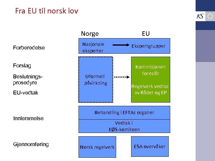 Fra EU til norsk lov Norge Forberedelse EU Nasjonale eksperter Ekspertgrupper Forslag Beslutningsprosedyre Kommisjonen