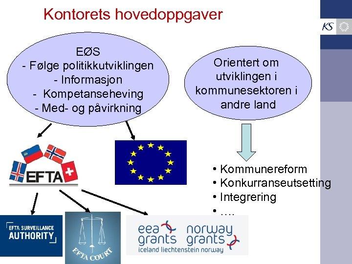 Kontorets hovedoppgaver EØS - Følge politikkutviklingen - Informasjon - Kompetanseheving - Med- og påvirkning