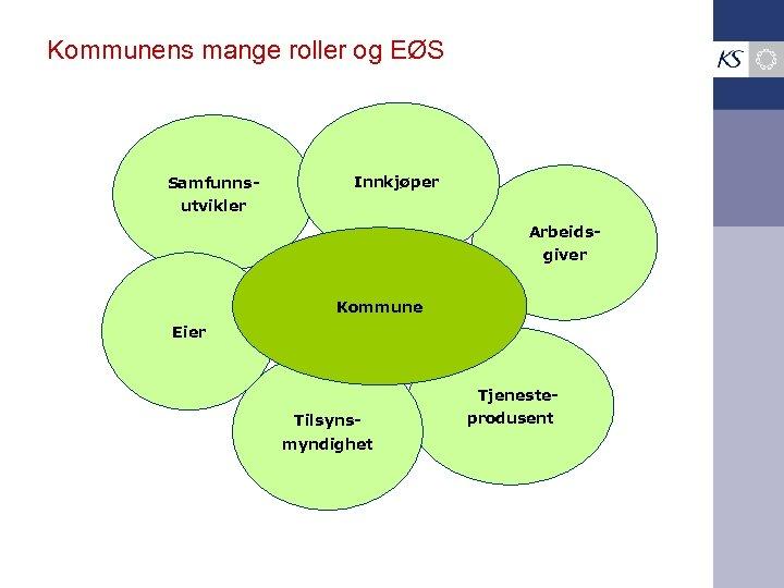 Kommunens mange roller og EØS Samfunns- Innkjøper utvikler Arbeidsgiver Kommune Eier Tjeneste. Tilsynsmyndighet produsent