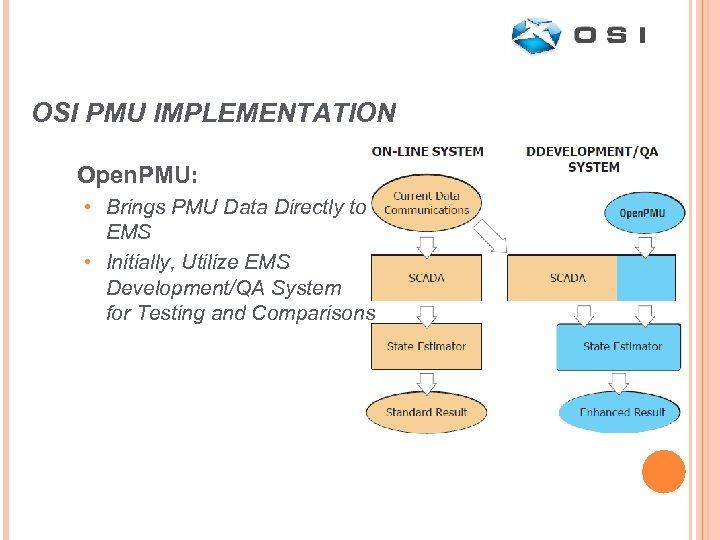 OSI PMU IMPLEMENTATION Open. PMU: • Brings PMU Data Directly to EMS • Initially,
