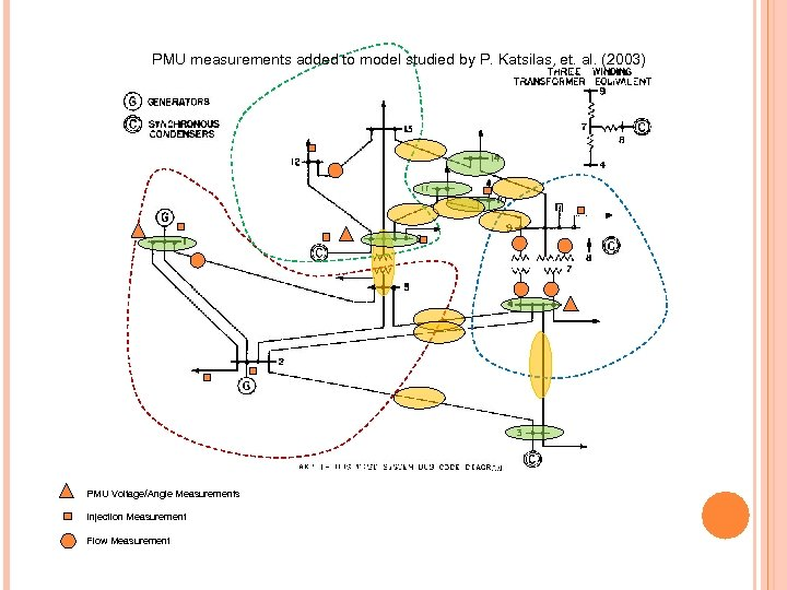 PMU measurements added to model studied by P. Katsilas, et. al. (2003) PMU Voltage/Angle