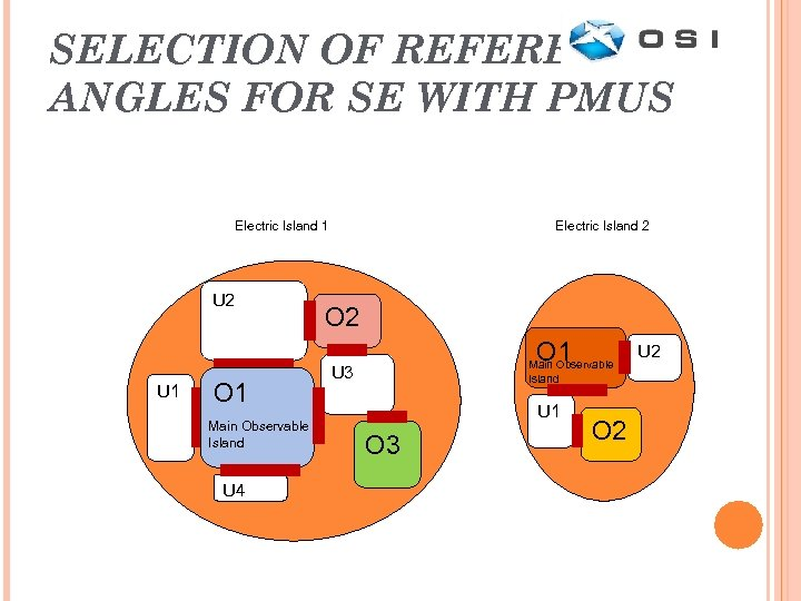 SELECTION OF REFERENCE ANGLES FOR SE WITH PMUS Electric Island 1 U 2 U